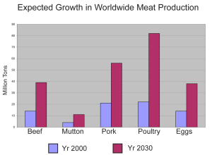 Chart of Growth in Production to 2030 - side by side, new labels