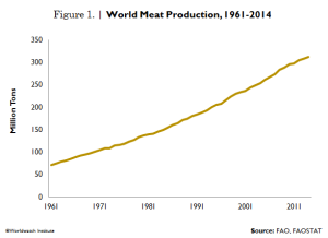 Global Meat Production
